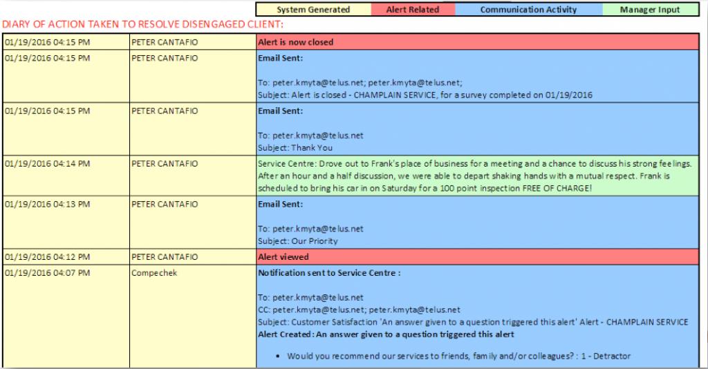 customer retention diary