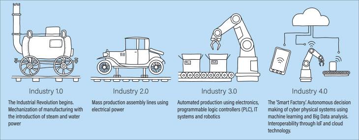 Industrial Revolutions 1-4