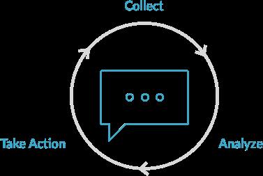 Product Feedback Lifecycle