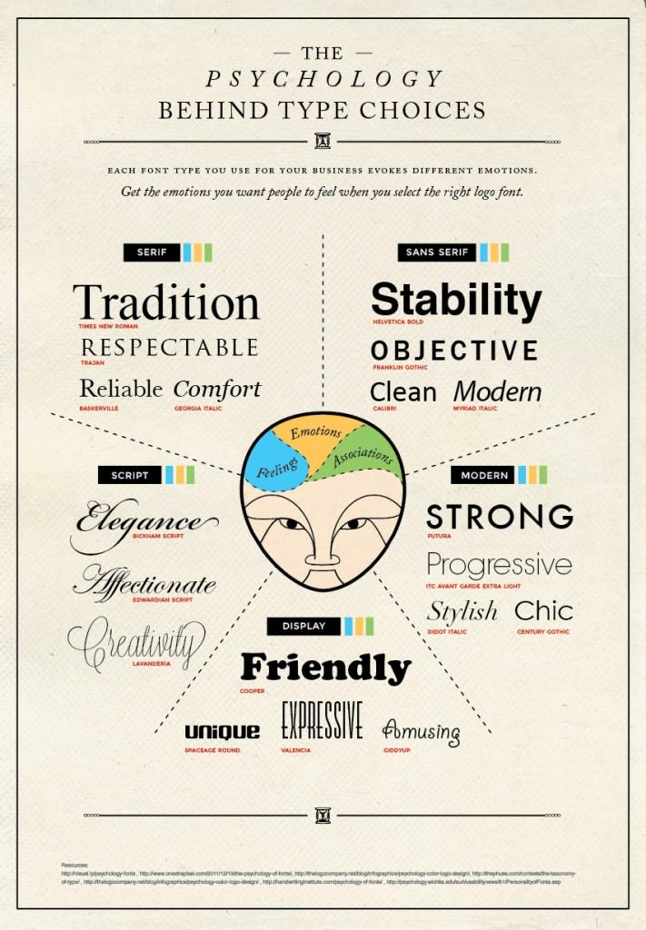 SurveyGizmo Beginner's Guide to Survey Design: Psychology of font types