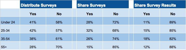 Who shares social media surveys?
