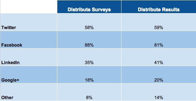 Popular networks for social media surveys