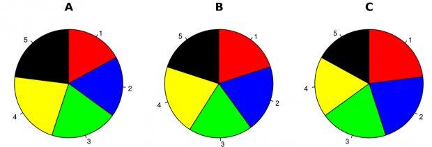 pie charts wikipedia